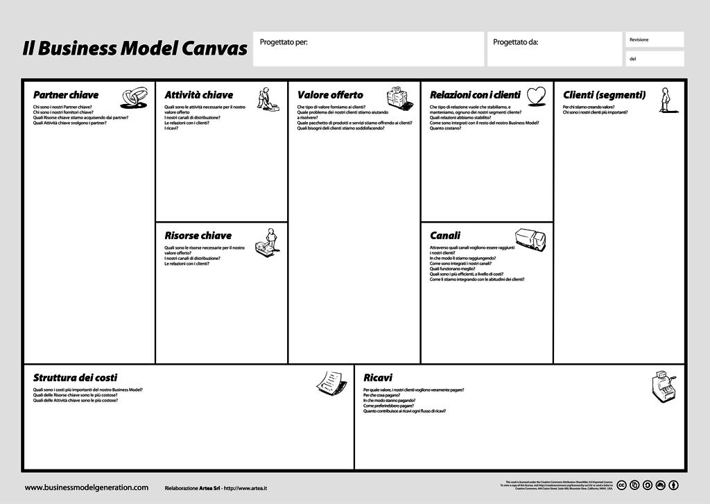 Business Model Canvas Poster Artea